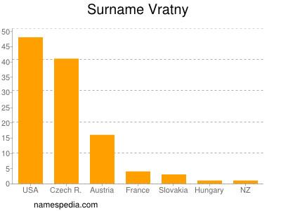 Surname Vratny