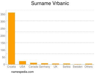 Surname Vrbanic
