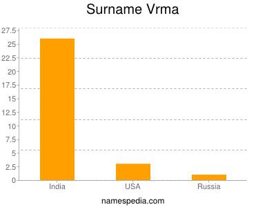 Surname Vrma