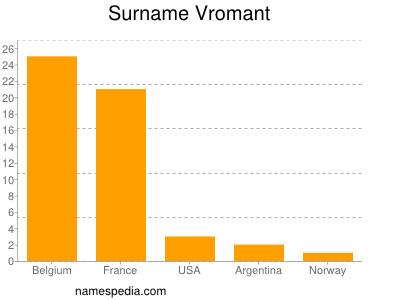 Surname Vromant