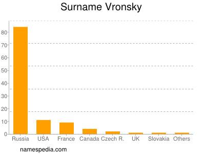 Surname Vronsky