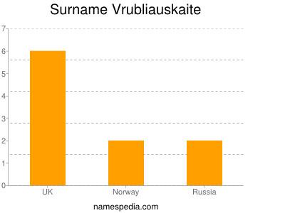 Surname Vrubliauskaite