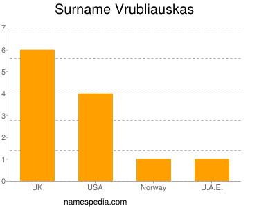 Surname Vrubliauskas