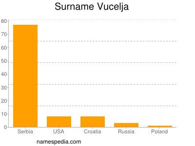 Surname Vucelja