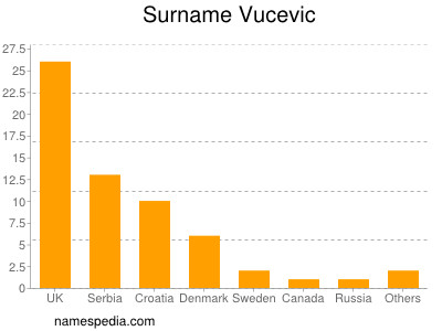 Surname Vucevic