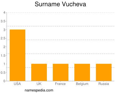 Surname Vucheva