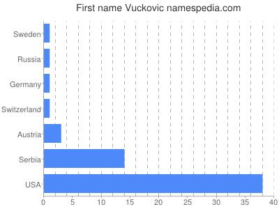 Given name Vuckovic