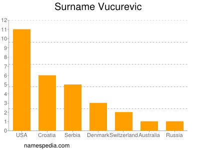 Surname Vucurevic