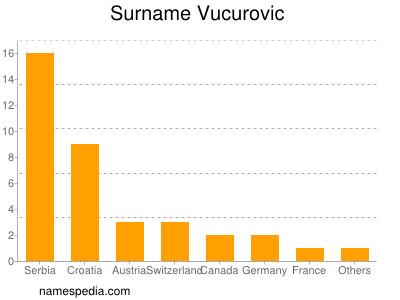 nom Vucurovic