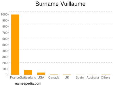 Surname Vuillaume