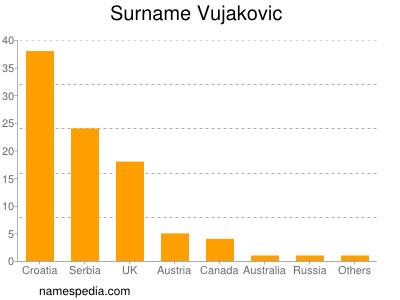 Surname Vujakovic