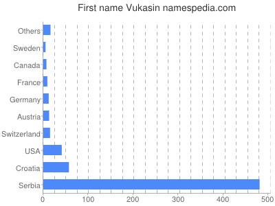 Given name Vukasin