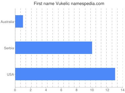 Given name Vukelic