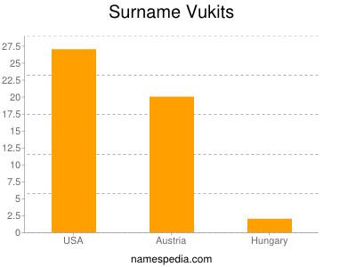 Surname Vukits