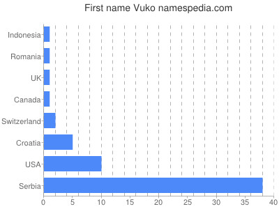 Given name Vuko