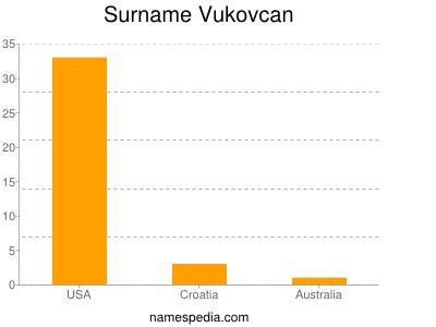 Surname Vukovcan