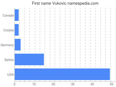 Given name Vukovic
