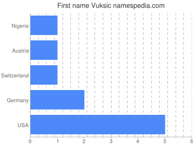 Given name Vuksic