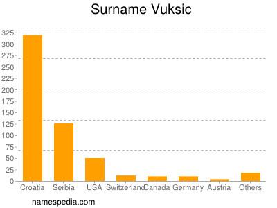 Surname Vuksic