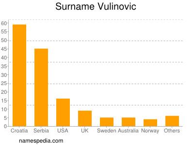 Surname Vulinovic