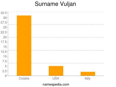 Surname Vuljan