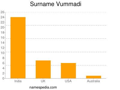 Surname Vummadi