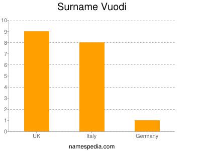 Surname Vuodi