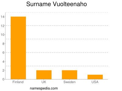 Surname Vuolteenaho