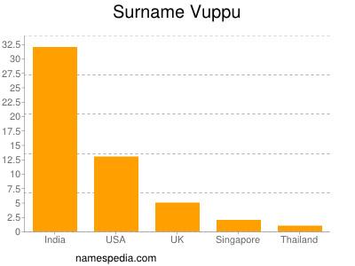 Surname Vuppu