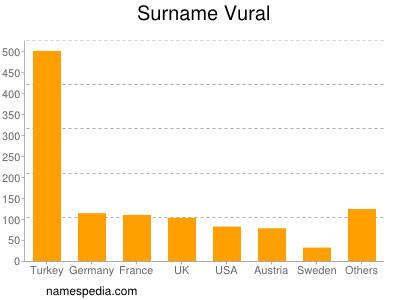 Surname Vural