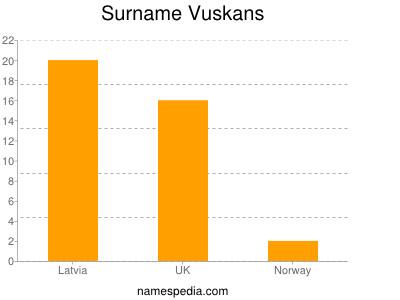 Surname Vuskans