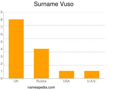 Surname Vuso