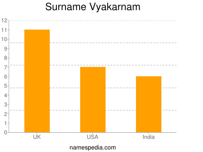 Surname Vyakarnam