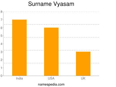 Surname Vyasam