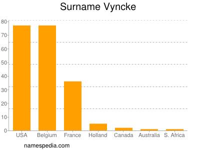 Surname Vyncke