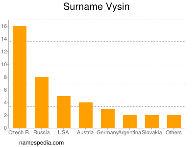 Surname Vysin