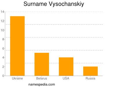 Surname Vysochanskiy