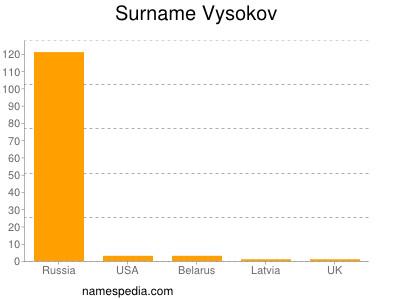 Surname Vysokov