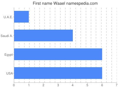 Given name Waael