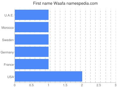 Given name Waafa
