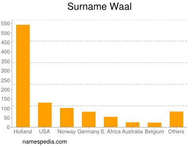 Surname Waal