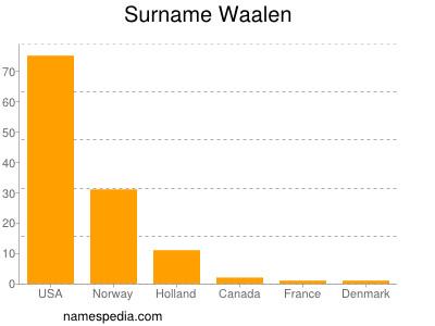 Surname Waalen