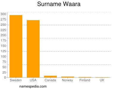 Surname Waara