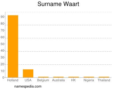 Surname Waart