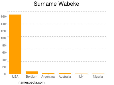 Surname Wabeke