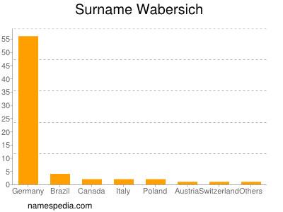 Surname Wabersich