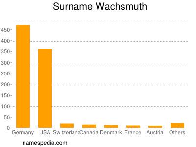 Surname Wachsmuth