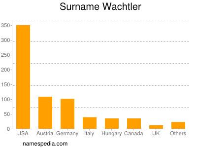 Surname Wachtler