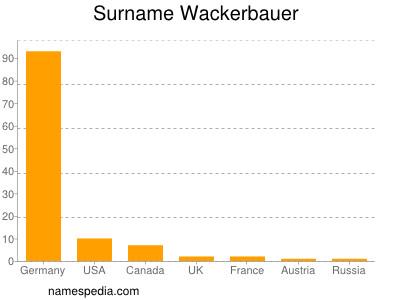 Surname Wackerbauer