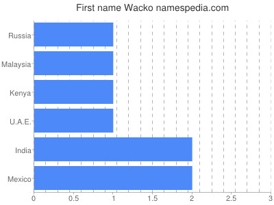 Given name Wacko